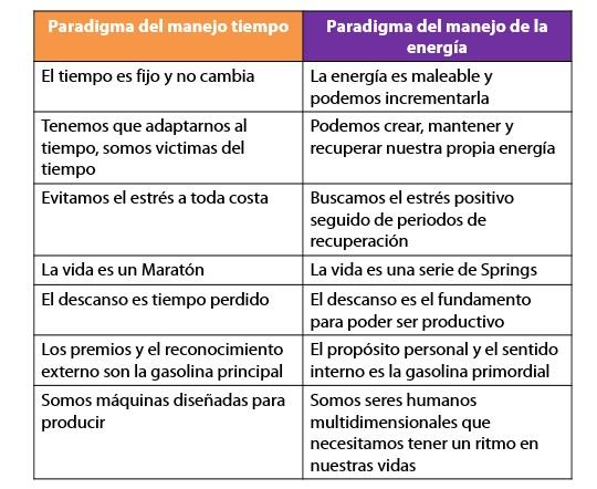 Paradigma del tiempo vs energía