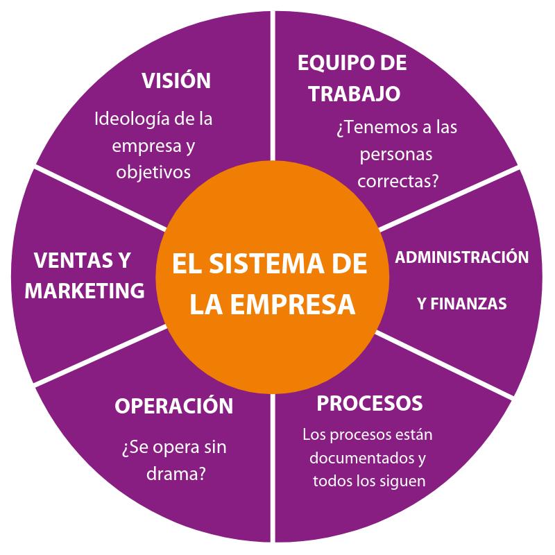 El sistema de la empresa